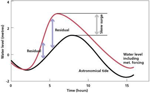 Schematic of a skew surge – meteorological effects can have a notable effect on sea level and can alter the timing of high tide
