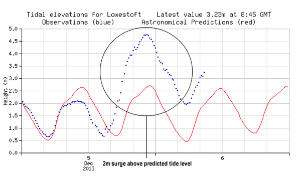 Tide record compared with the astronomical predictions at Lowestoft